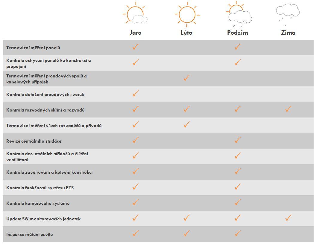 sluneční energie | RDSolar