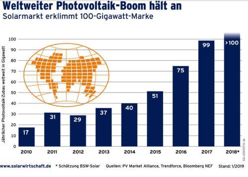BSW Solar