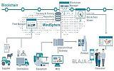 Siemens začal vyvíjet první aplikace na bázi technologie Blockchain