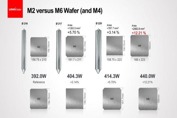 Obr.: Vývoj velikosti waferů  (Zdroj: LONGI Solar)