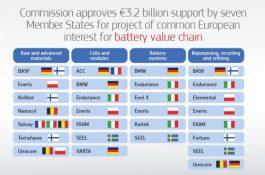 Bez české účasti: Evropská unie poskytne 3,2 mld. EUR do vývoje nových baterií