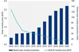 Obrázek: Vývoj FV trhu a ceny panelů (zdroj:WoodMacKanzie)