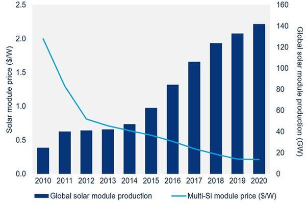 3 Trendy, které do 2 let způsobí MEGAboom české fotovoltaiky?