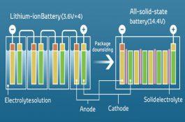 Samsung představil novou baterii, která může způsobit revoluci v elektromobilitě a energetice