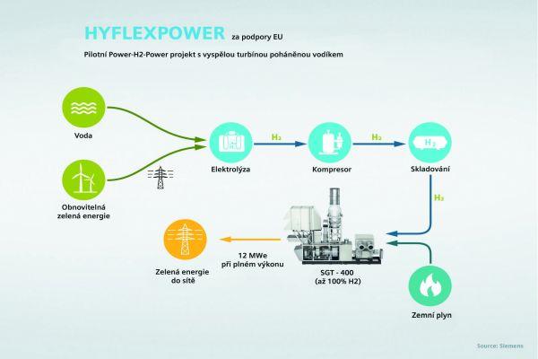 HYFLEXPOWER: Technologie Power-to-X umožní dlouhodobou akumulaci energie z OZE