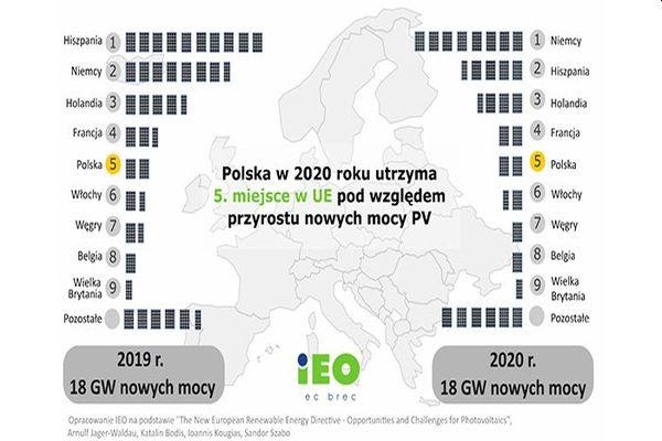 Boom polské fotovoltaiky pokračuje díky zájmu o mikroinstalace