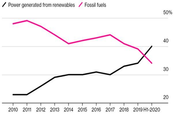 Graf: Využití energie z obnovitelných zdrojů vs. z fosilních paliv (Zdroj: Ember)