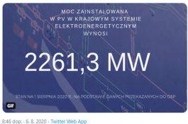 2261 MW: Polská fotovoltaika poráží vinstalovaném výkonu Česko