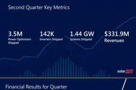 SolarEdge: Fotovoltaika vEvropě roste, koranaviru navzdory