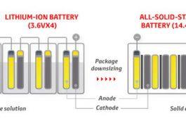 Nabito za 15 minut: Toyota chystá revoluci ve výrobě baterií?