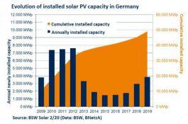 Do roku 2030 Německo potřebuje instalovat až 140 GW malých solárních elektráren, aby dokončilo Energiewende