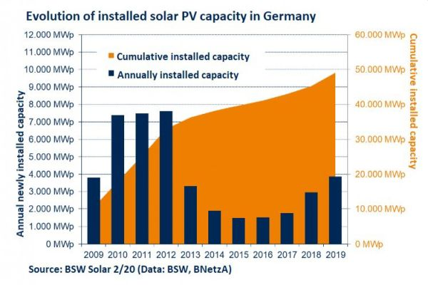 Zdroj: BSW Solar