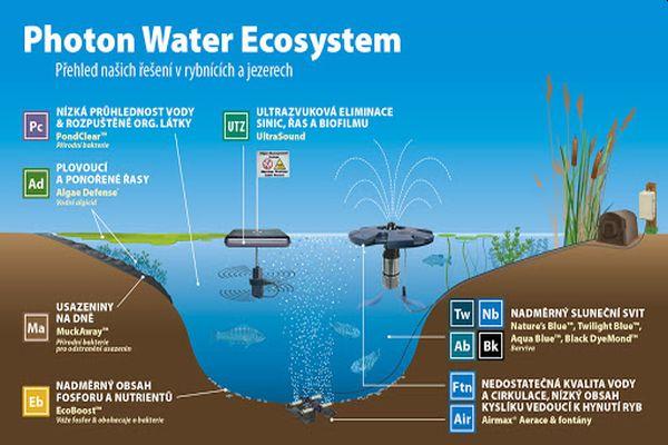 Zdroj: Photon Water Technology