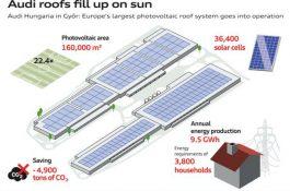 Společnost E.ON uvedla do provozu největší střešní fotovoltaickou elektrárnu v Evropě