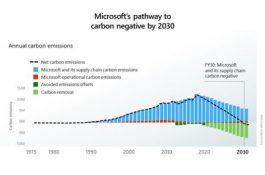 Microsoft testuje akumulaci ve vodíku