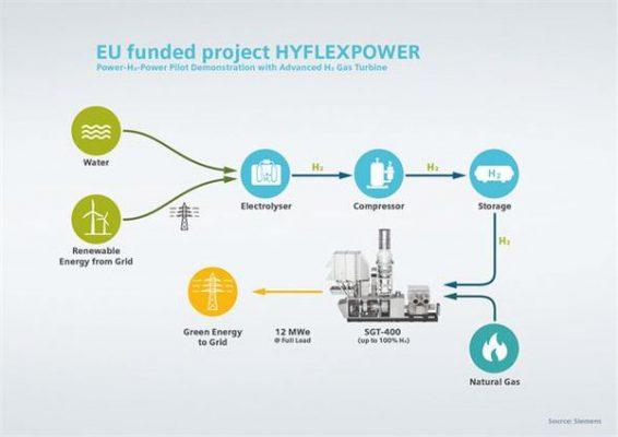 Vodík dokáže efektivně akumulovat energii z obnovitelných zdrojů
