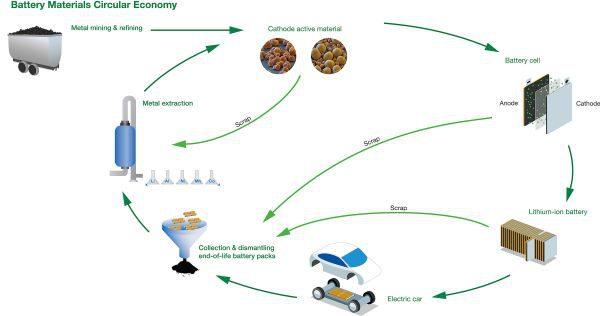 ECOBAT připravuje řešení pro sběr a recyklaci lithium-iontových baterií vEvropě