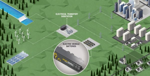 Vysloužilé akumulátory z elektromobilů skladují zelenou energii