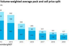 Potvrzeno: Ceny bateriových článků a packů letos poprvé poklesly pod magickou hladinu 100 USD/kWh