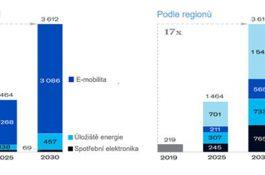 Trh lithiových baterií bude letos dále růst