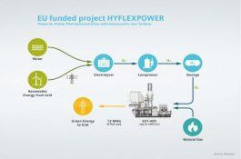 Expert: Dekarbonizace pomocí zeleného vodíku– geniální nápad?