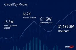 SolarEdge: Rekordní dodávky střídačů a stavba nové gigatovárny na baterie