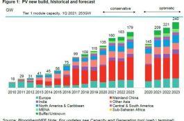 209 GW: Vroce 2021 čeká solární energetiku ve světě obří boom