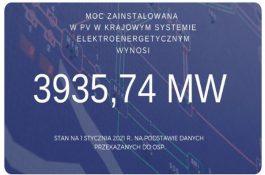 2600 MW: VPolsku se loni instalovalo více solárů než vČesku za celou historii