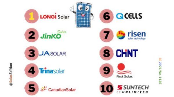 Trh solárních panelů se koncentruje: Top 10 výrobců ovládá více než 80 % trhu
