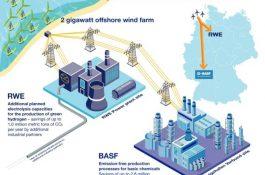 Zelená energie a inovativní technologie promění BASF vbezemisní průmyslový podnik
