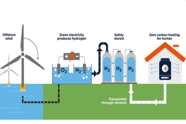 Na Slovensku byla zahájena výroba vodíku z OZE