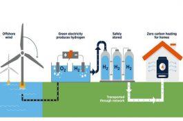 Hydrogen Eagle: PKN Orlen plánuje postavit vČR, Polsku ana Slovensku síť vodíkových center svyužitím zelené energie