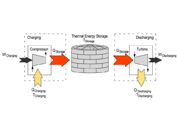 Čeští vědci chtějí skladovat elektřinu prostřednictvím tepla uloženého do kamenného prachu