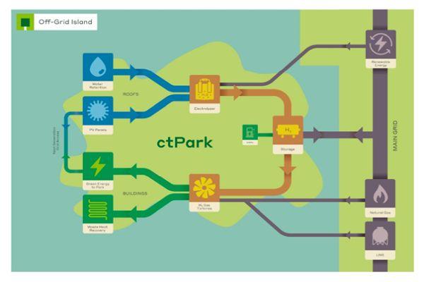 630 MW: Průmyslové parky v Česku budou díky solárům a zelenému vodíku energeticky nezávislé