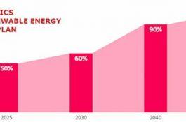 Koncern LG přejde zcela na obnovitelné zdroje energie
