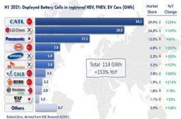Analýza: Top 10 výrobců lithiových baterií a hlavní trendy do roku 2030