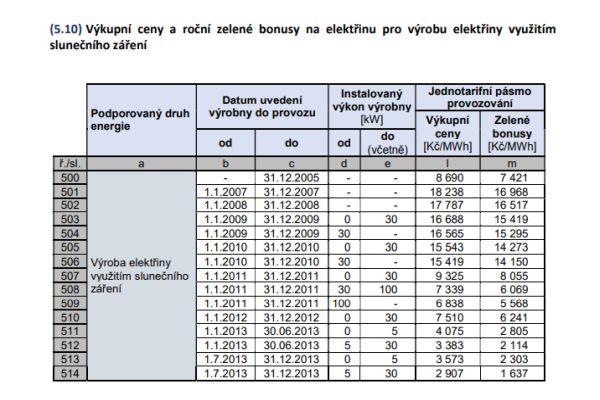 Proč se brzy změní cenové rozhodnutí ERÚ pro podporu POZE vroce 2022?
