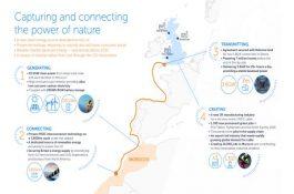 10 GW: Díky obří solární farmě a nejdelšímu podmořskému kabelu bude z Maroka do Velké Británie proudit čistá energie